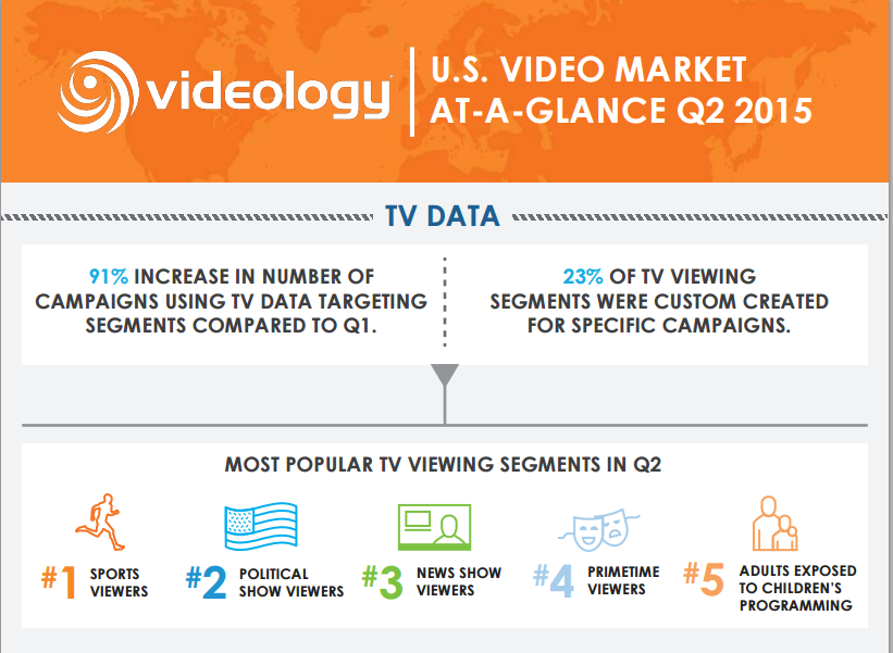 See It Through: Video Completion Rate Top Priority For Advertisers