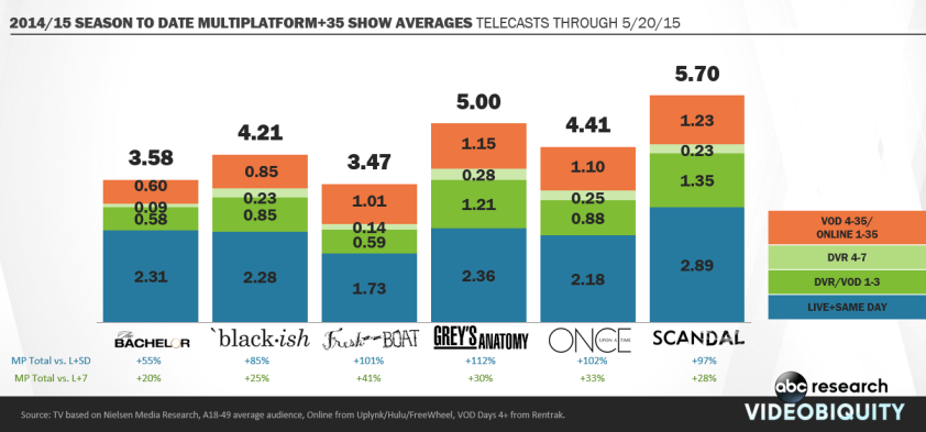 'Scandal' & 'Grey's Anatomy' Among Those ABC Shows Fueled By VOD Viewing