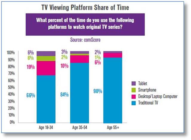 Viewer Choices, Reviews, Ratings Impact Streaming Media