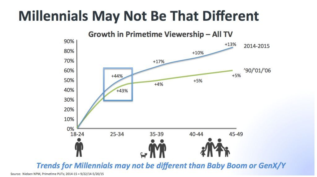 CBS Says Millennials Love TV. It Just Couldn't Find Them.