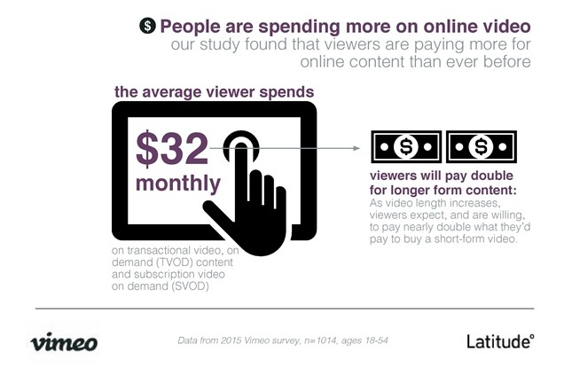 Joint Study By Vimeo And Latitude Highlights Online Viewing Habits