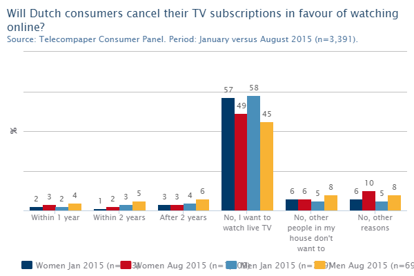 8% of Dutch Likely To Cancel TV Subs In 2 Years