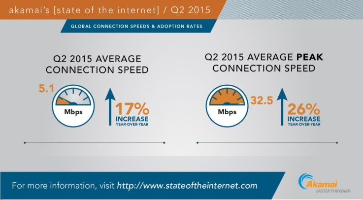 Akamai Reports A 17% Growth In Internet Speeds