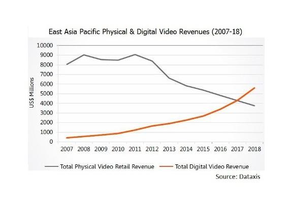 East Asian OTT Video Services Set To Net US$4.31BN