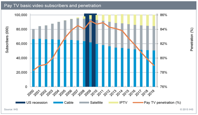 IHS: Cord Cutting on the Rise