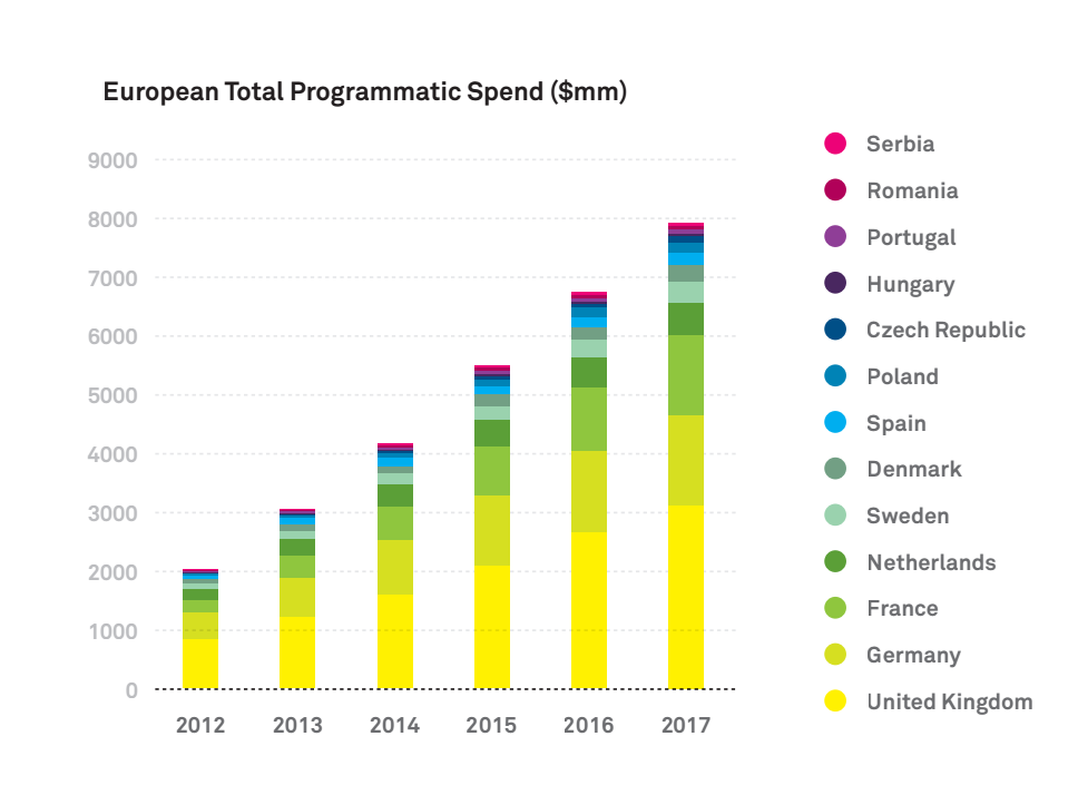 Programmatic Advertising On The Rise Across Europe