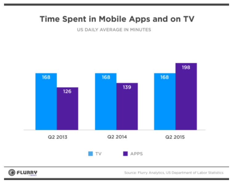 Time With Mobile Apps Now Beats TV As Apps Become The New Networks