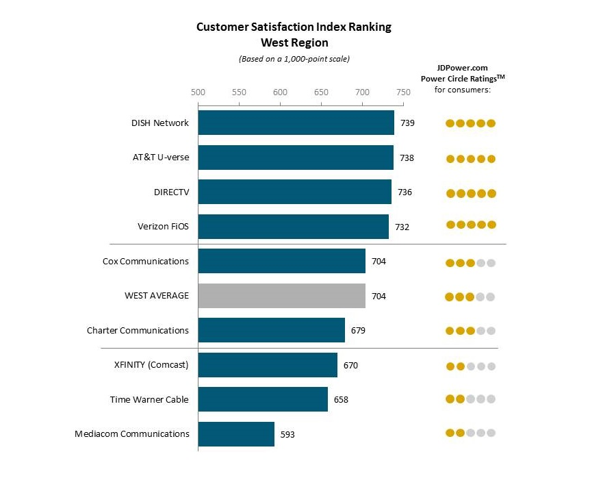 Increase In Customer Satisfaction Amongst TV & Internet Subs