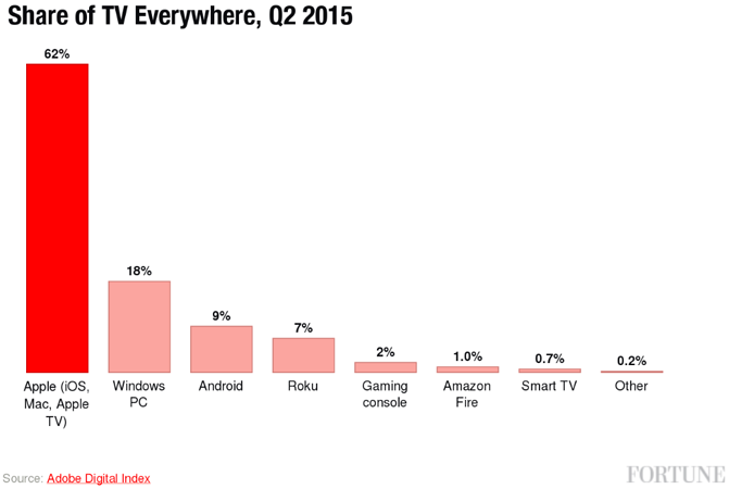 Apple TV Leads The Way On TV Everywhere