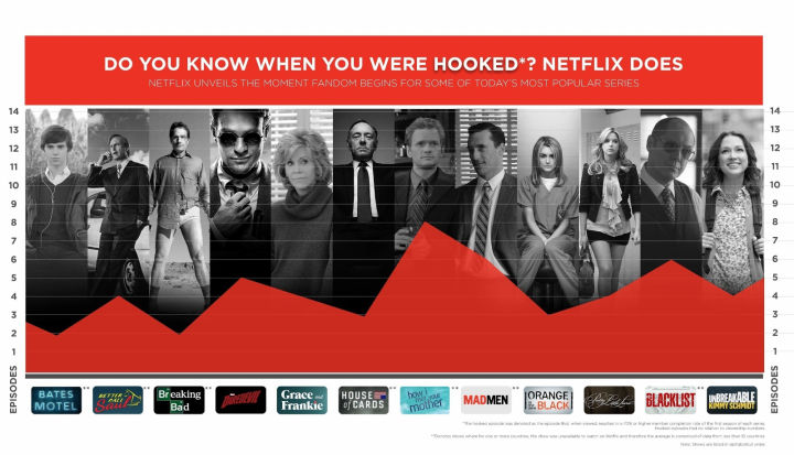 Netflix Seems To Know Which Episode Of A TV Series Hooks You In!