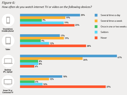 SPB Survey Highlights Importance Of Targeted Ads