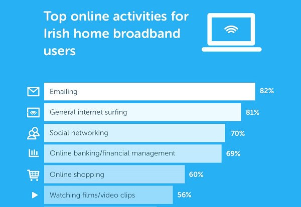 Third Of Irish People Spend 20+ Hours Online, Says Survey