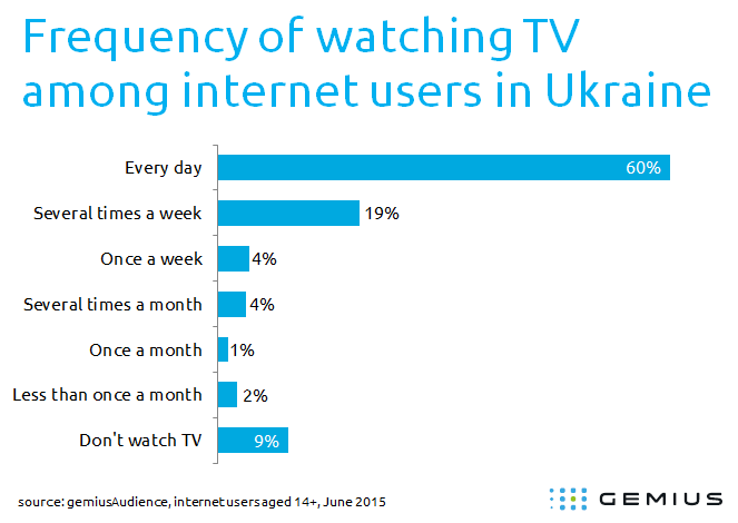 60% Ukrainian Internet Users Watch Streaming TV Every Day