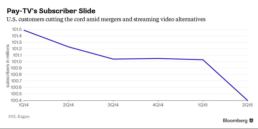 Bloomberg Estimate Pay TV Subscribers Loss
