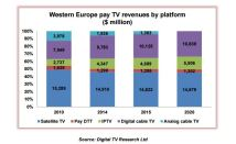 OTT Gold Rush In Western Europe Continues