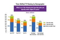Millennials' TV Viewing Promotes VOD, Streaming