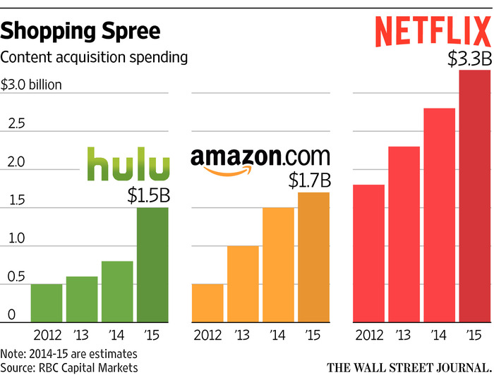 Surprise, Surprise! Hulu Pips Netflix To Become Faster Growing OTT VOD Service