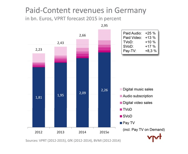 VOD Registers A Stunning 8.5% Annual Growth In Germany This Year