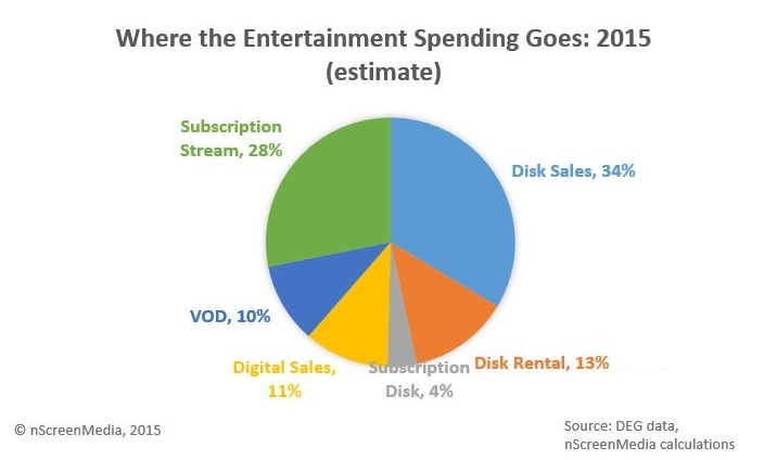 Digital Spending Accounts For Half Of Home Entertainment Spends