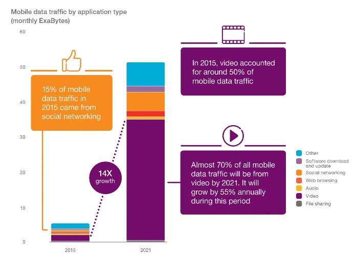 Video Will Be The Dominant Source Of Mobile Traffic By 2021