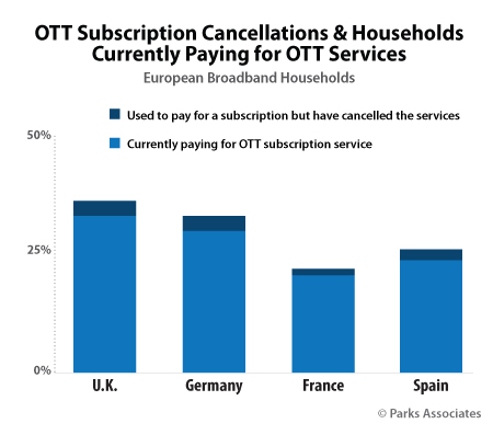 3% Subscribers Gave Up Their OTT Video Services In UK In Last 12 Months