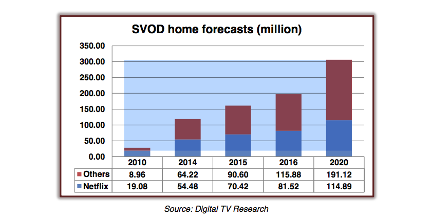Number Of SVOD Households To Cross 300 Million by 2020