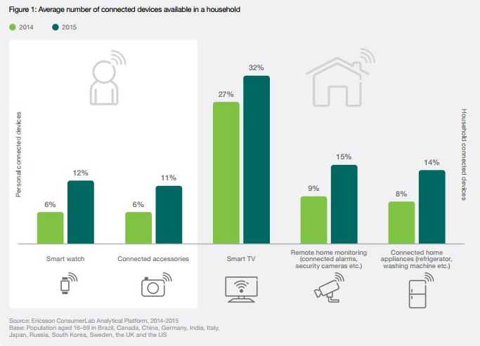 Consumers Expect More Devices To Be Connected, Finds New Ericsson Survey