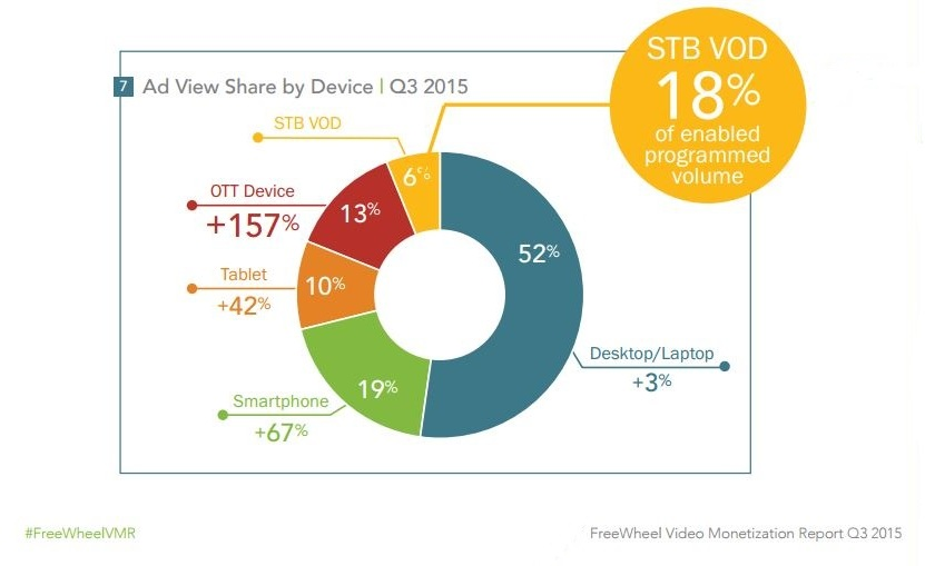 OTT Streaming Devices Register 157% Growth In Views, Finds FreeWheel Report