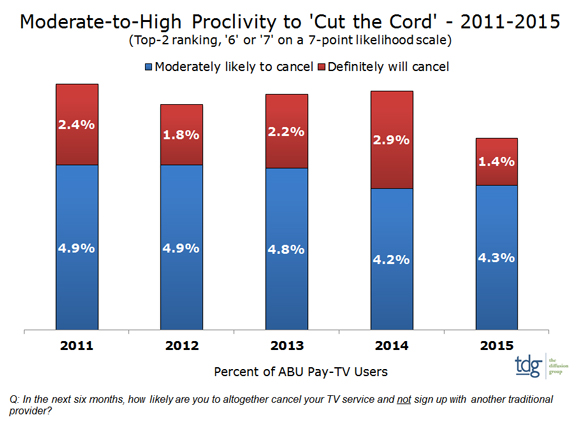 For Cord Cutters, The 'Winter Is Coming'
