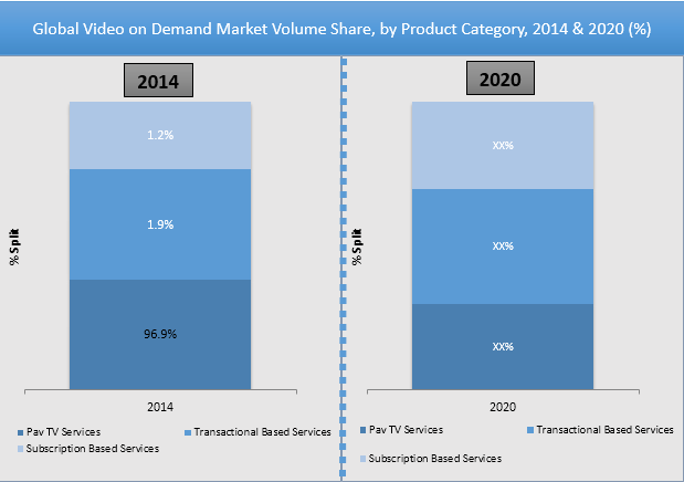 VOD Market Projection Pegged At $265 Billion By 2020