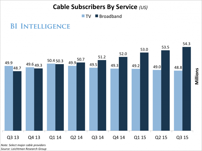 Divide Deepens Between Cable and Broadband Subscribers