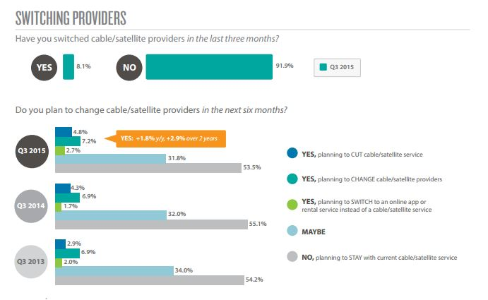 Digitalsmiths Survey Reveals More Consumers Inching Towards Cord Cutting