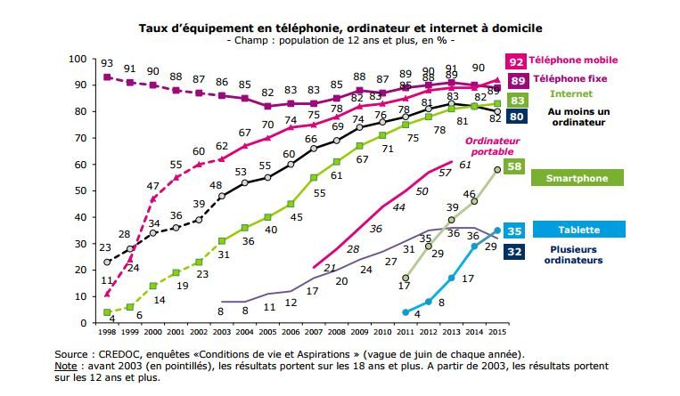 French Online TV Consumption Is Up, Thanks To The Internet