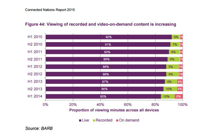 Ofcom Report Finds Number Of TV Homes Dropping In UK