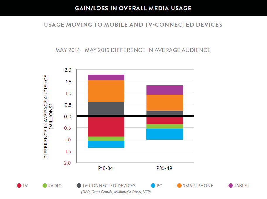New Nielsen Study Reveals Effect Of Smartphones And Internet On TV