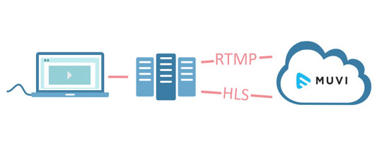 RTMP and HLS feed for livestreaming platform