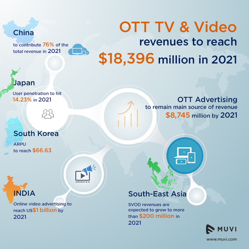 A deeper look at the future of OTT Video Streaming Market in Asia