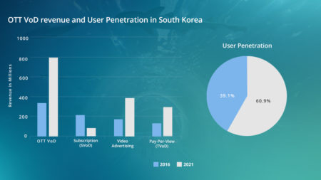 Soth-Korea-Infographics-for-video