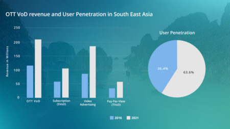South East Asia OTT VOD