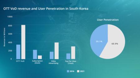 Soth-Korea-Infographics-for-video