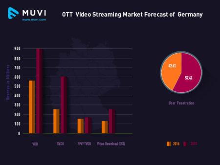 Germany OTT Stats