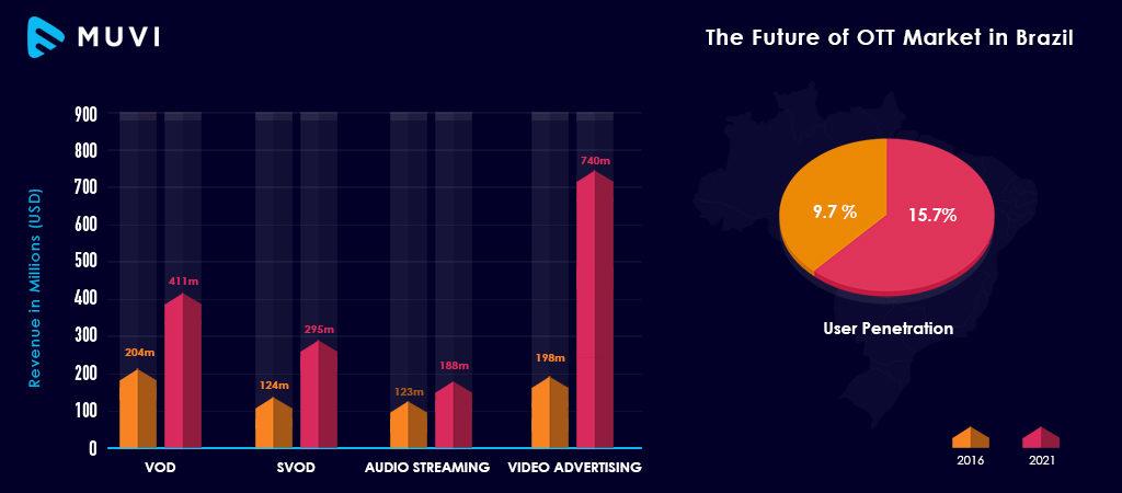A Peek into Latin America's Video Streaming Market - Muvi