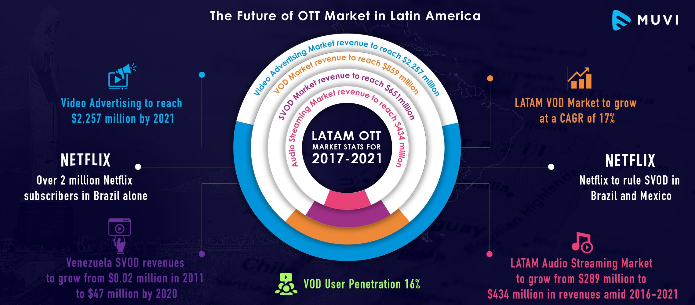 A Peek into Latin America's Video Streaming Market