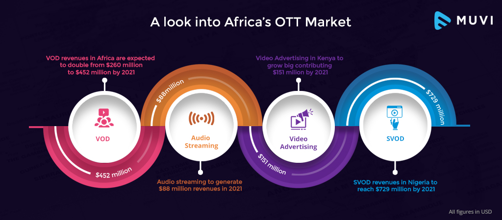 A look into Africa's OTT Market - Today & Tomorrow