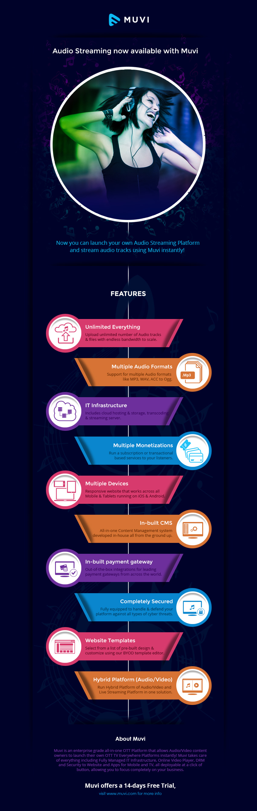 Infographic: Launch your Audio Streaming service instantly!