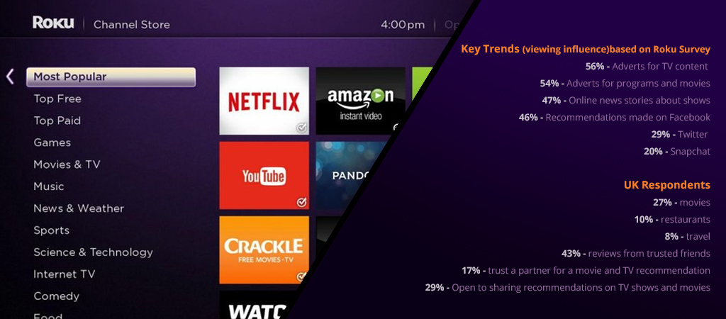 Roku reveals key trends for Streaming Day