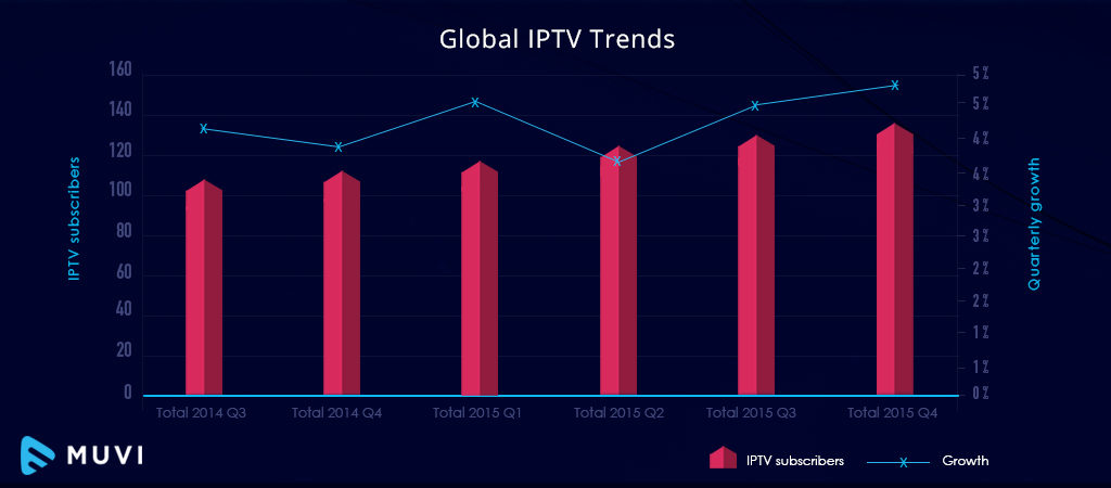 What is IPTV? How does IPTV work? - Muvi