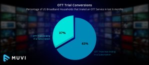 About 1/3rd of free OTT trials lead to a paid subscription