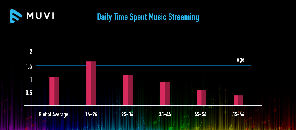 Listeners stream one hour of music on an average