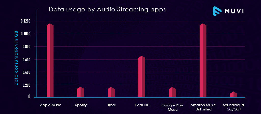 Data consumption of popular video & audio streaming apps